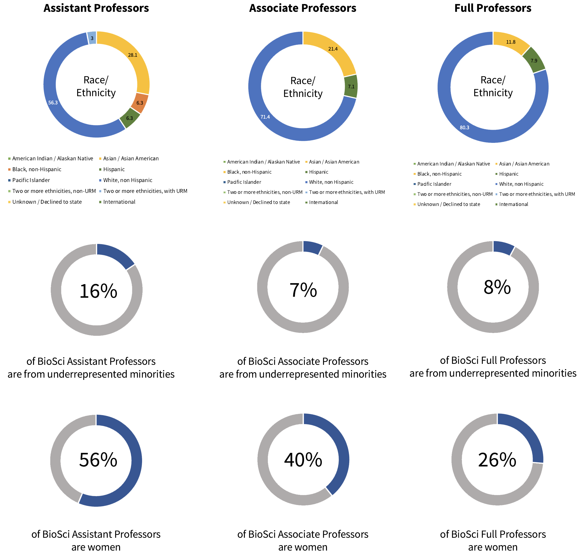 Pie chart showing statistics for Faculty representation at UCI BioSci